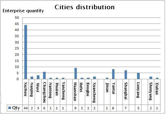 Ұзындығы бар қалалардың таралуы
